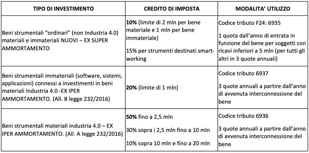 Tabella Credito d'Imposta 2021