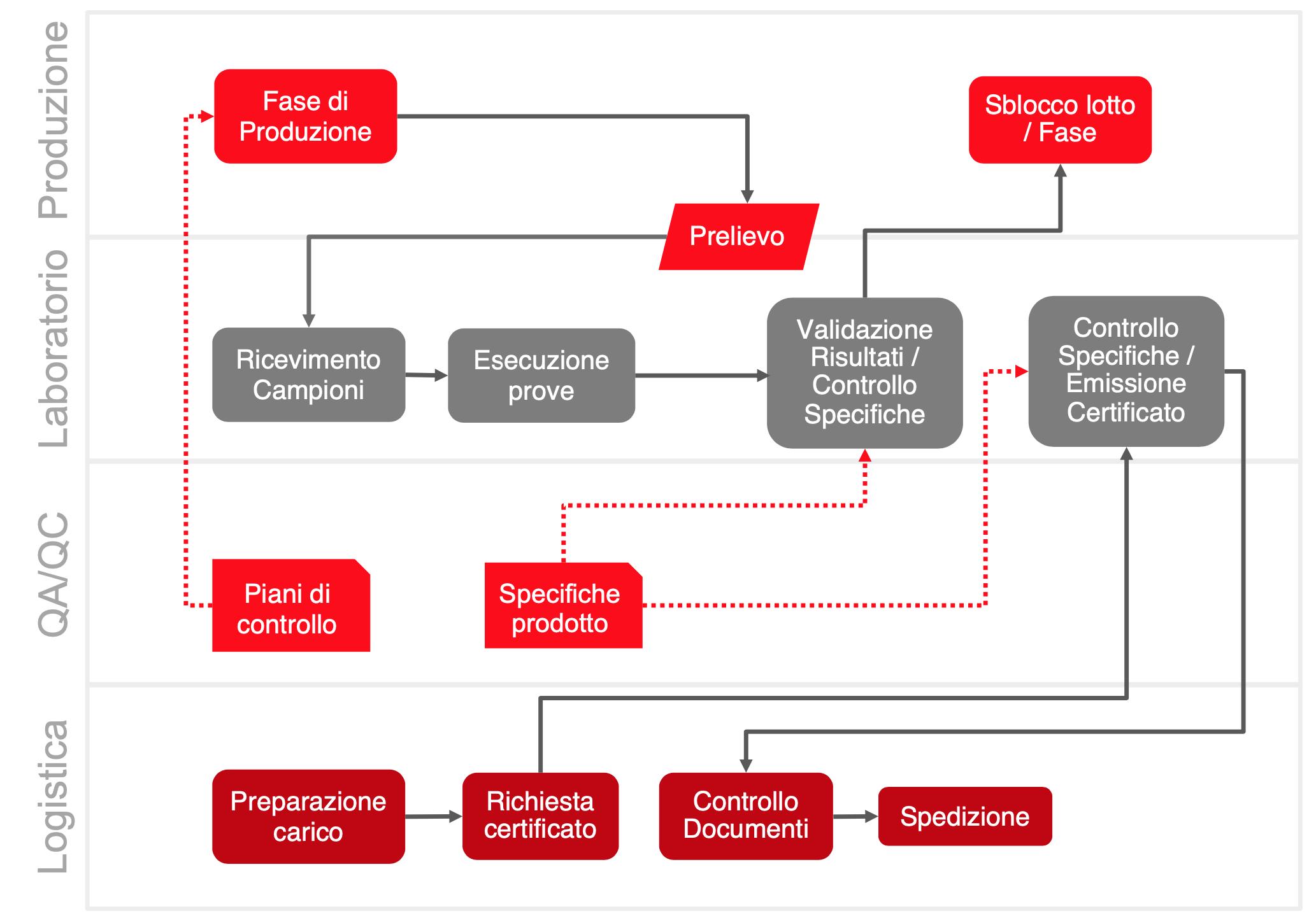 Ciclo del campione: laboratorio azienda di produzione