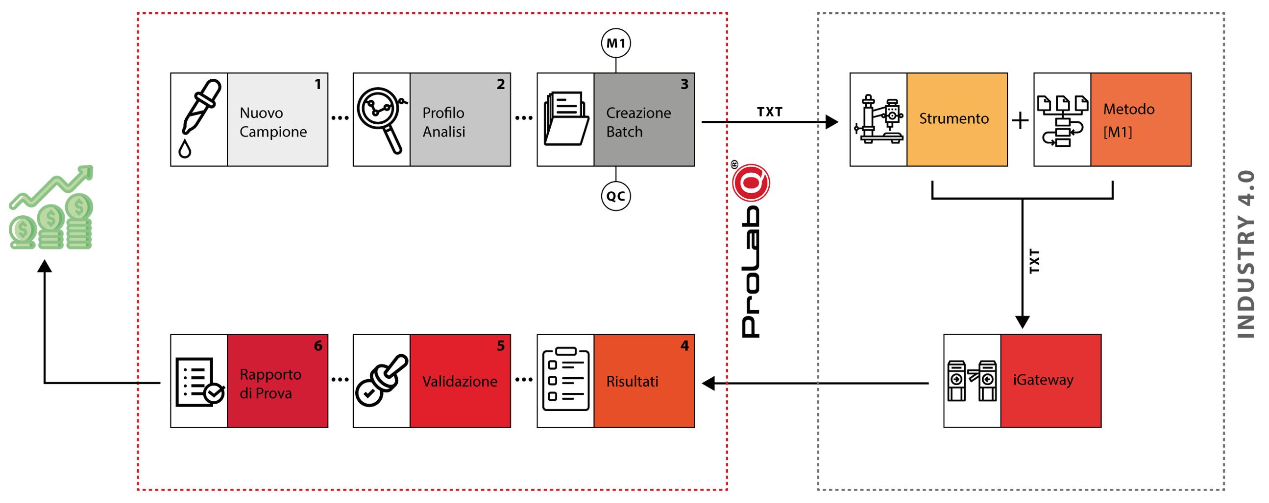 Ottieni piena bidirezionalità tra il LIMS e gli strumenti grazie al modulo Batch di Prolab.Q LIMS