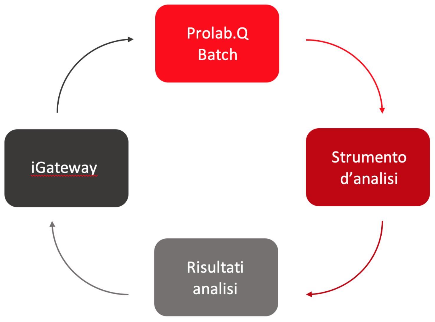 ProlabQ LIMS modulo batch